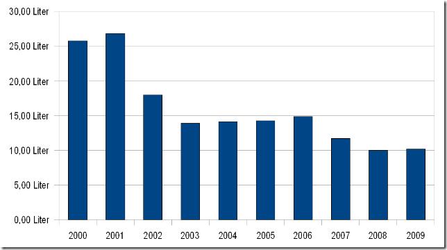 Verbrauch2009