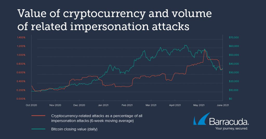 cryptocurrency and email threats