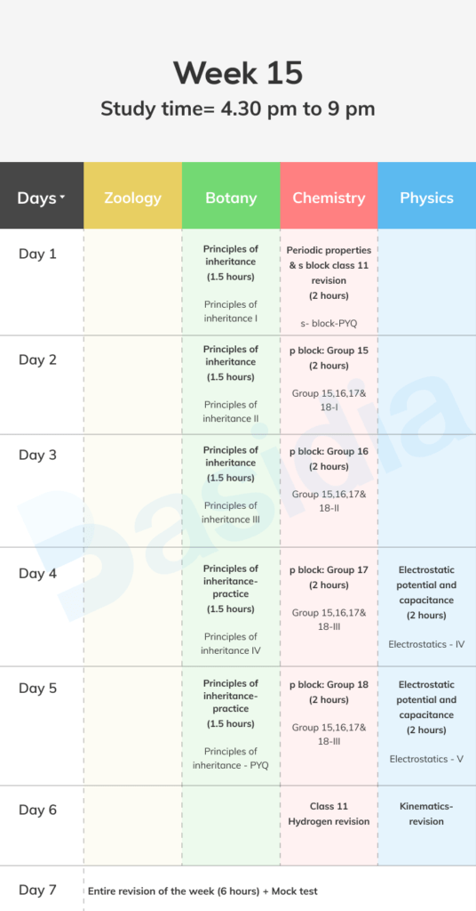 Week 15 of the timetable for NEET 2022 preparation