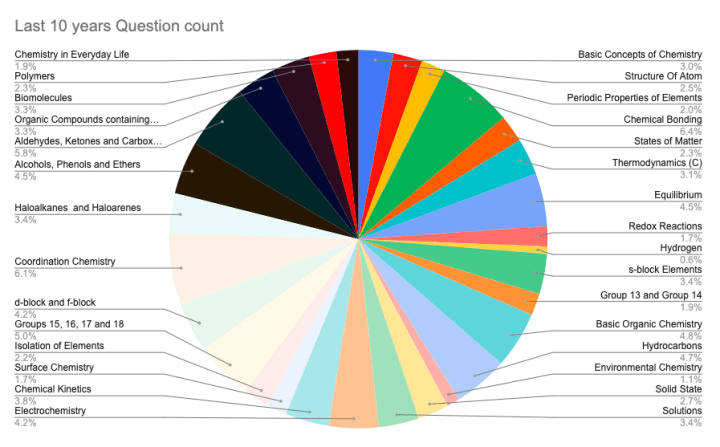 The chart below shows the number of questions that had come from each chapter in the past 10 years of NEET exam.