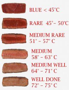 Temperatura di vottura carne