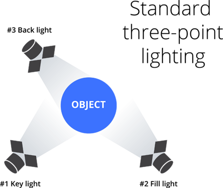 Standard-three-point-lighting_diagram