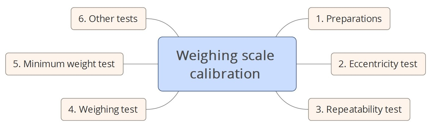 Weighing scale calibration - How to calibrate weighing ...