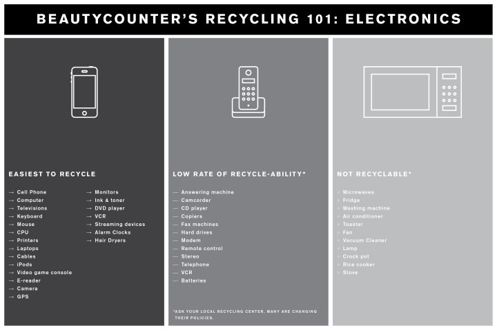 Recycling 101: Electronics