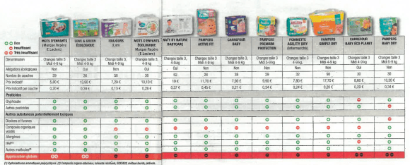 Les 12 marques testées par 60 millions de consommateurs