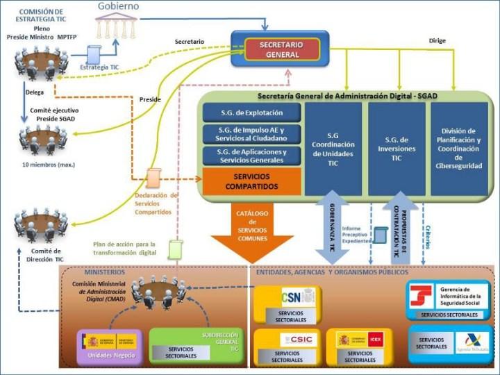 Esquema de la Secretaria General de Administración Digital de l'estat espanyol