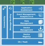 IoT Stack for Cloud Platforms