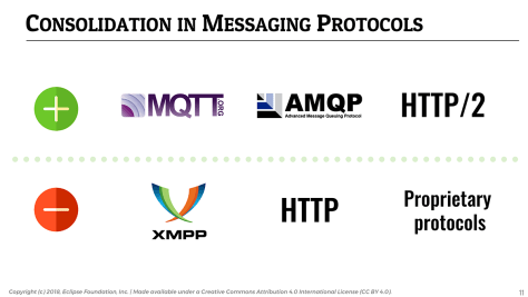 IoT Developer Survey 2018: Consolidation in IoT Messaging Protocols