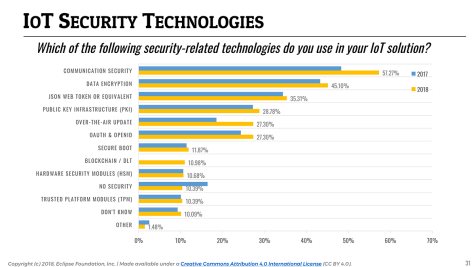 IoT Developer Survey 2018: IoT Security Technologies