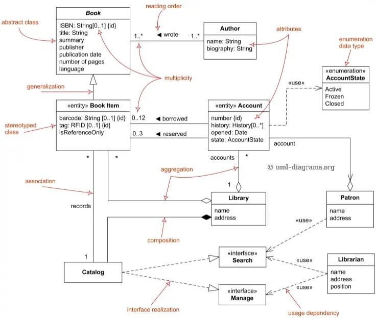 class-diagram-domain-overview