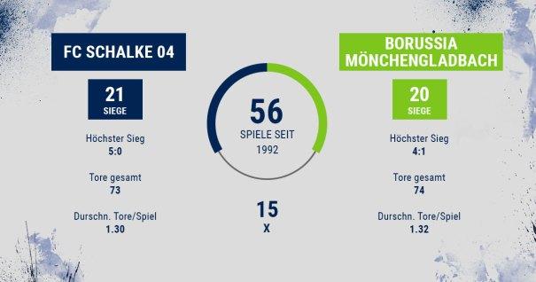 FC Schalke 04 - Borussia Möncheng - Head2Head