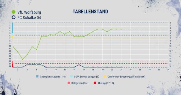 Wolfsburg - Schalke - Tabellenstand