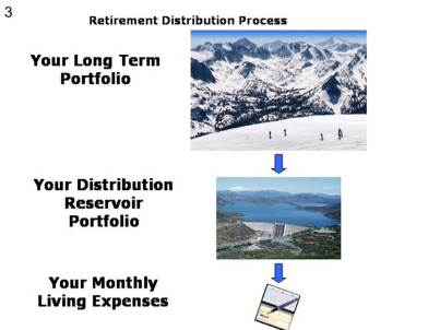 1 C Retirement Distribution Process