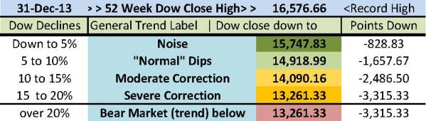 1a Dow decline illustration calc and JPEG instructions