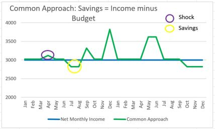 Savings Commnon Approach