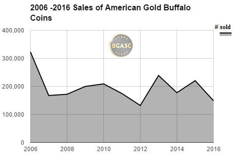 2006 -2016 american gold buffalo sales though sept 2016 bgasc