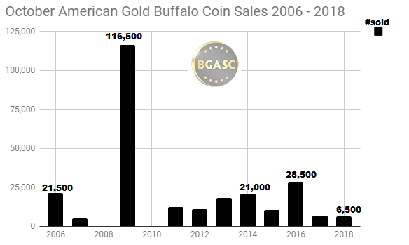 2006 - 2018 American Gold Buffalo October sales