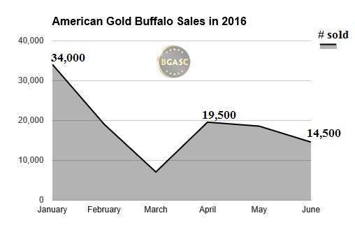 2016 american gold buffalo sales  bgasc