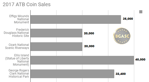 2017 ATB sales