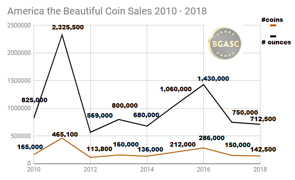 ATB sales 2010 -2018 through September