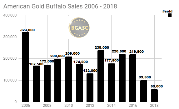 American Gold Buffalo Sales 2006 - 2018 through July 8