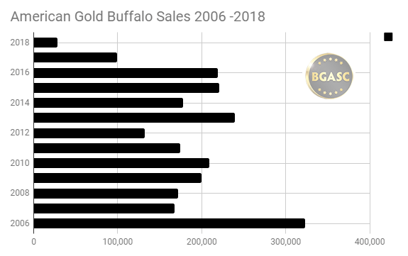 American Gold Buffalo Sales 2006 - 2018 through March