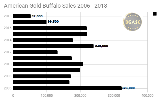 American Gold Buffalo Sales 2006 - 2018 through May