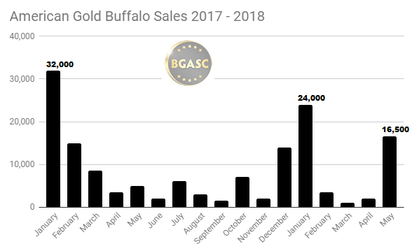 American Gold Buffalo sales 2017 - 2018 through May
