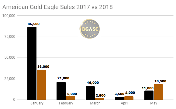 American Gold Eagle Sales 2017 vs 2018 through May