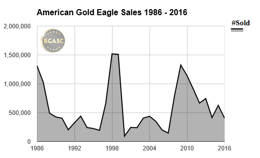 American Gold Eagle sales 1986-2016 bgasc