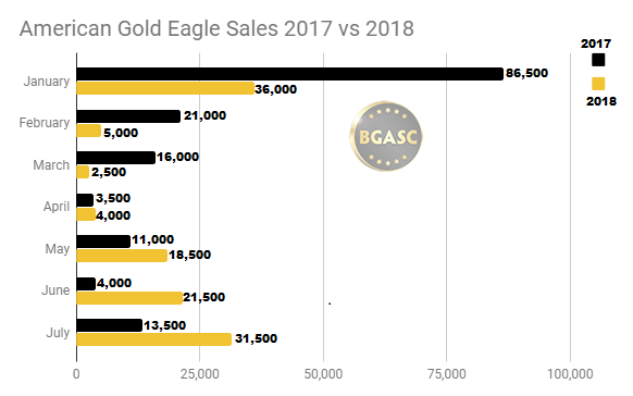 American Gold Eagle sales 2017 - 2018 through July