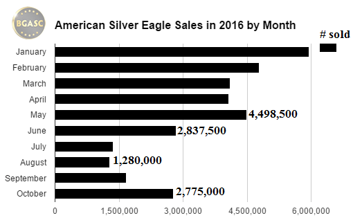 American Silver Eagle Sales by month 2016 through mid october bgasc