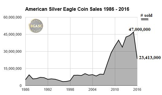 American Silver Eagle sales 1986 - 2016 bgasc