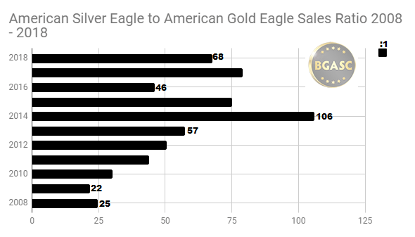 American Silver Eagle to American Gold Eagle sales ratio - 2008 - 2018 through August