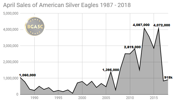 April silver eagle sales 1987-2018