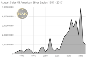 August sales of American silver eagles 1987 - 2017