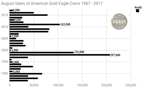 August sales of american gold eagles 1987 - 2017
