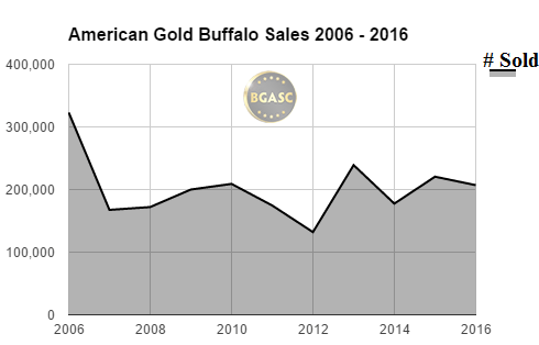 BGASC American Gold Buffalo Sales 2006 - 2016 november