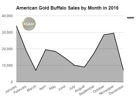 BGASC American Gold Buffalo Sales by month in 2016