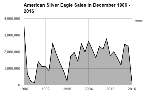 BGASC American Silver Eagle sales in December 1986 - 2016