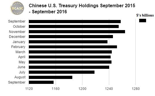 BGASC Chinese Treasury holdings september 2015 - 2016