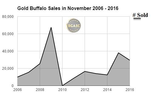 BGASC Gold buffalo sales in November 2006 - 2016