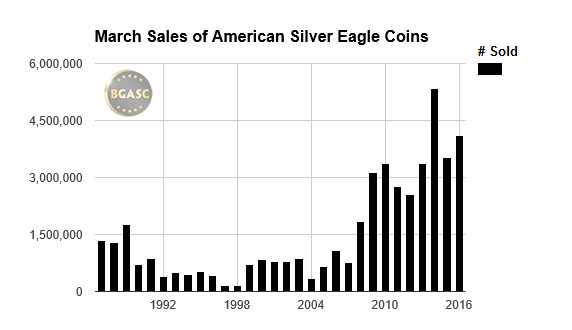 BGASC march sales of silver eagles 1987-2016