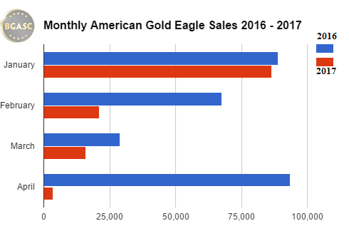 Bgasc monthly american gold eagle sales 2016 - 2017