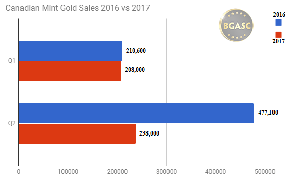Canadian Mint Q1 Q2 Gold sales 2016 v 2017