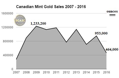 Canadian Mint gold sales 2007-2016 bgasc through june 2016