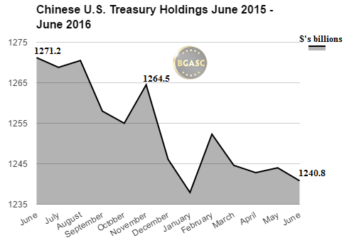 Chinese US Treasury Holdings june 2015 -june 2016 bgasc