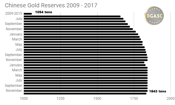 Chinese gold reserves 2009 - 2017