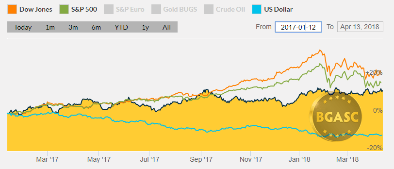 Dow S& P and Gold January 2017 - April 2018