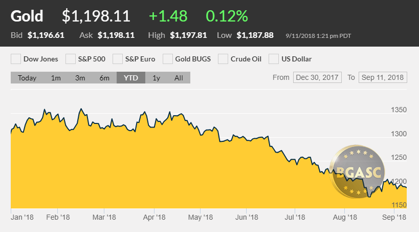 Gold Price ytd September 11 2018